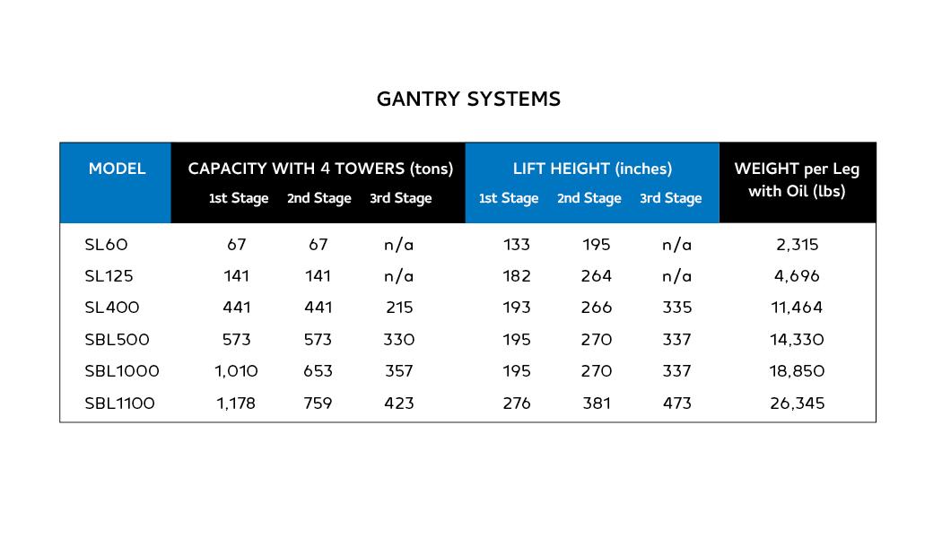 ER Product Brochure Charts - English Gantry