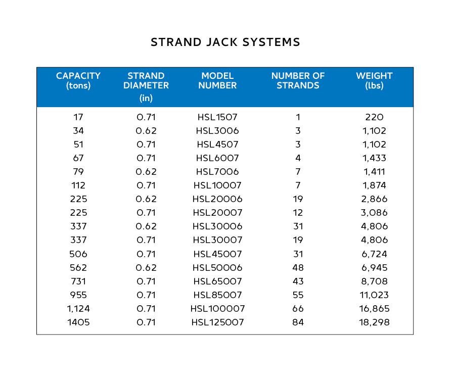 ER Product Brochure Charts - English_Strand Jack