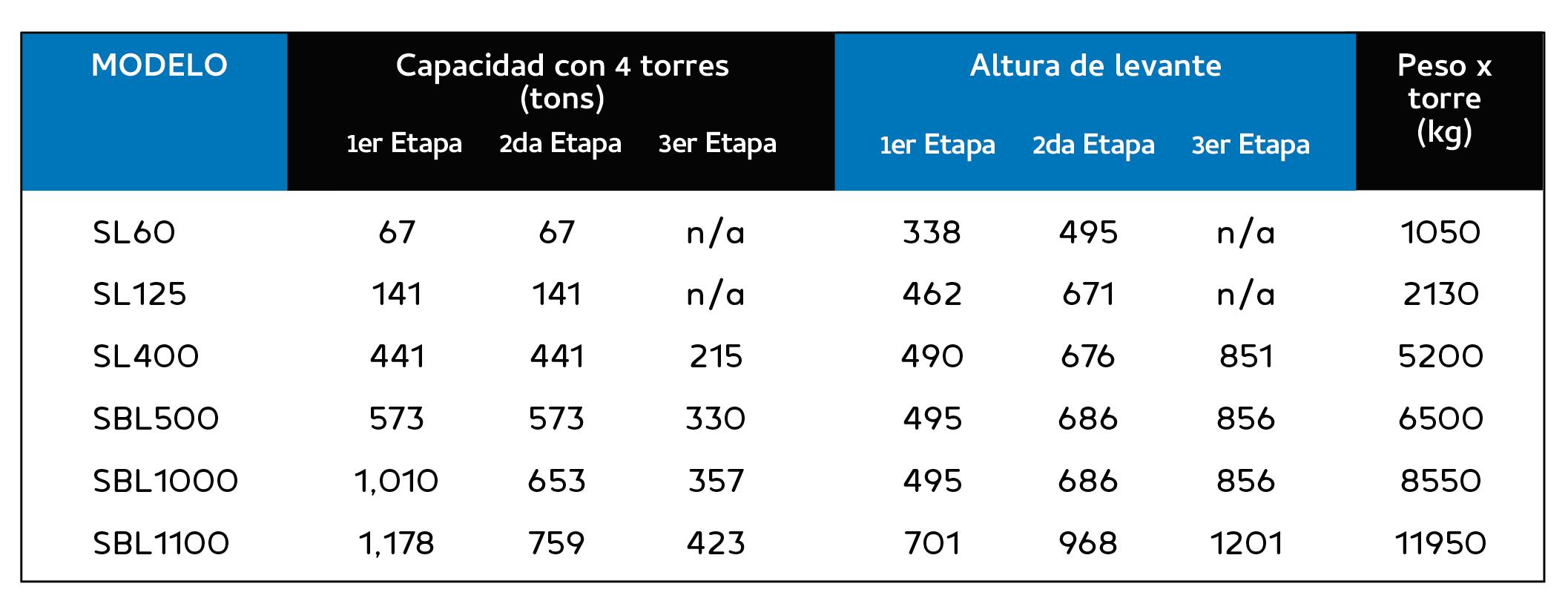 Gantries Spanish